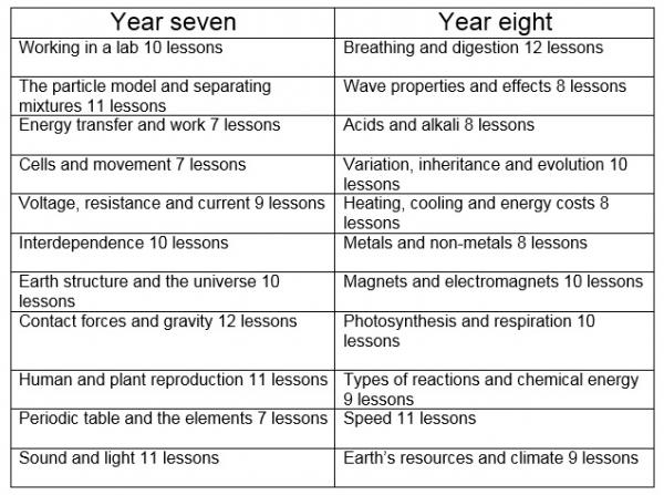 Ks3 science new mills school sixth form 78 chart urtaz Choice Image